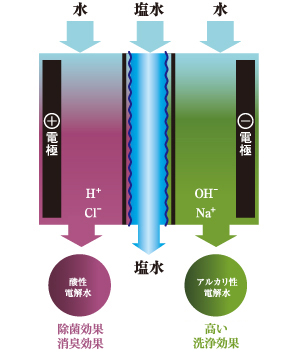 電解水の生成に必要なのは「水」と「塩」と「電気」だけ