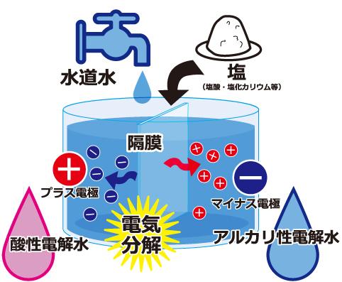 電解水とは?