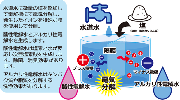 新型コロナウイルスに有効? 街中でよく見かける「電解水」?「次亜塩素酸水」って?